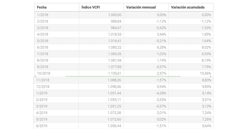 Valencia-Containeraised-Freight-Index-(VCFI)