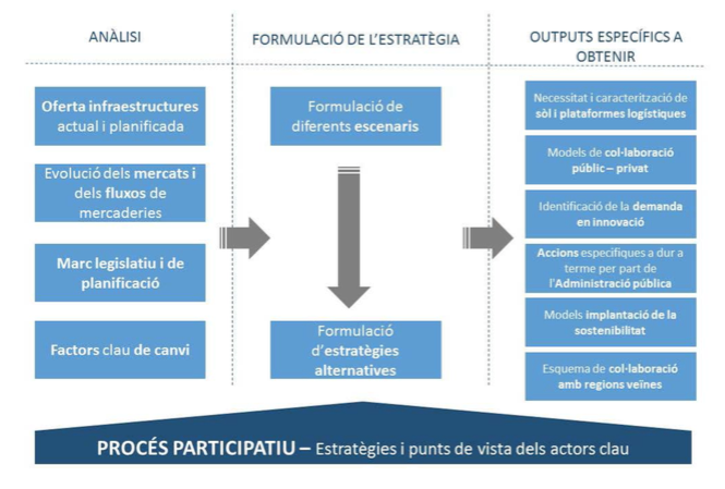 cimalsa - Cimalsa planifica la estrategia logística de Catalunya hasta el 2040