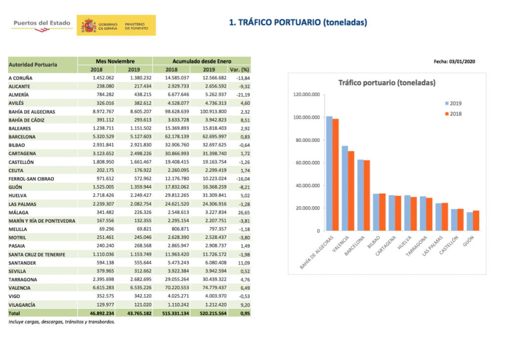 Captura de pantalla 2020 01 08 a las 16.51.24 1024x686 - El tráfico 2019 de los puertos españoles muestra desaceleración por la caída de los graneles