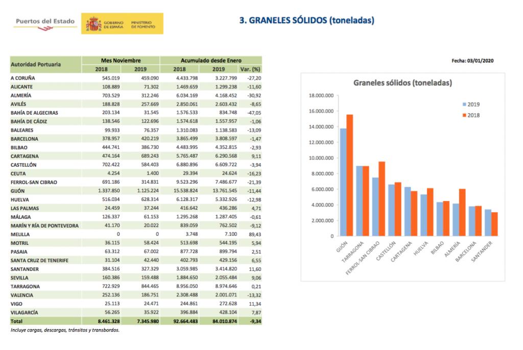 Captura de pantalla 2020 01 08 a las 16.51.55 1024x686 - El tráfico 2019 de los puertos españoles muestra desaceleración por la caída de los graneles