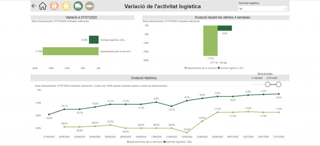 Sin título 1024x468 - La productividad logística de Catalunya coge inercia
