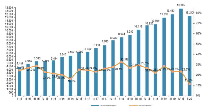 Captura de pantalla 2020 10 05 a las 12.05.29 - El valor del ecommerce en España creció el 11,6%