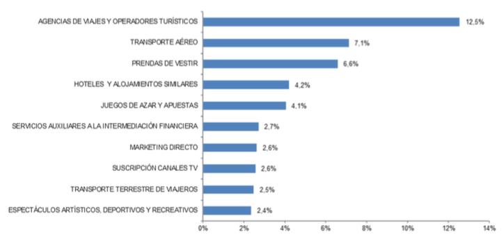 Captura de pantalla 2020 10 05 a las 12.06.44 - El valor del ecommerce en España creció el 11,6%