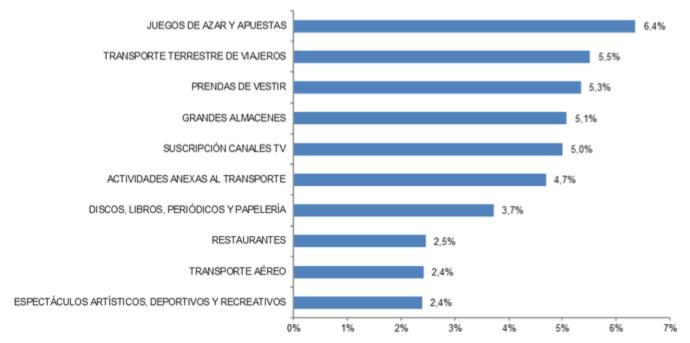 Captura de pantalla 2020 10 05 a las 12.08.56 - El valor del ecommerce en España creció el 11,6%