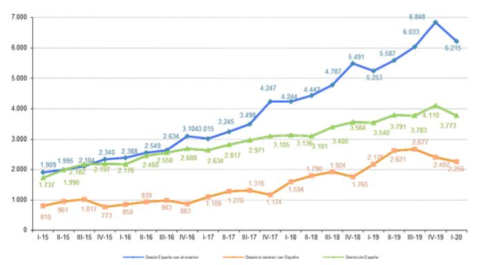 Captura de pantalla 2020 10 05 a las 12.10.58 - El valor del ecommerce en España creció el 11,6%