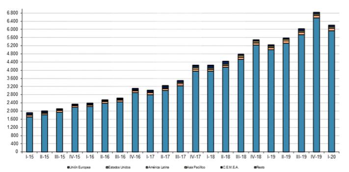 Captura de pantalla 2020 10 05 a las 12.13.35 - El valor del ecommerce en España creció el 11,6%