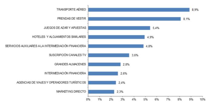 Captura de pantalla 2020 10 05 a las 12.15.30 - El valor del ecommerce en España creció el 11,6%