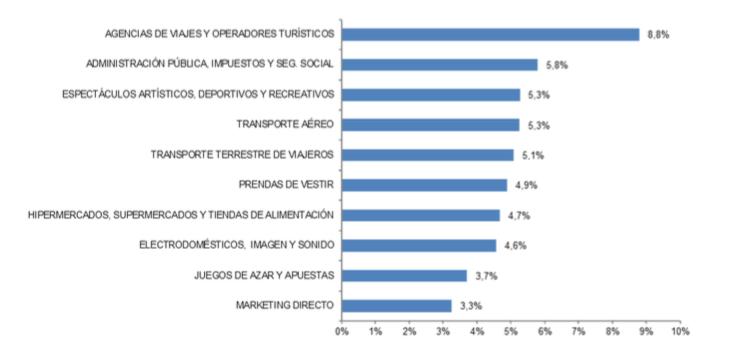 Captura de pantalla 2020 10 05 a las 12.18.54 - El valor del ecommerce en España creció el 11,6%