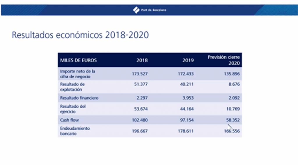 plan estrategico puerto de barcelona3 min 1024x569 - El puerto de Barcelona a punto de aprobar el IV Plan Estratégico para empezar el 2021 con ímpetu