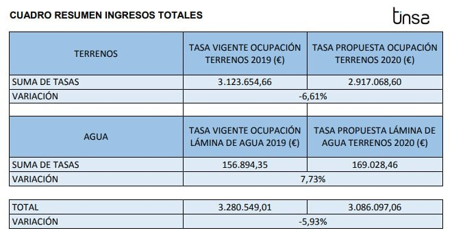 Valor Alicante min - El Puerto de Alicante revisa la valoración de terrenos y lámina de agua