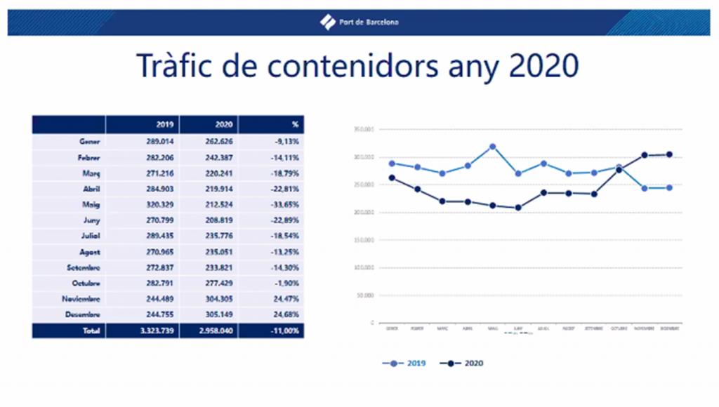 cuadro2 1024x580 - El puerto de Barcelona presenta proyectos intermodales a los fondos Next Generation por valor de 52 millones