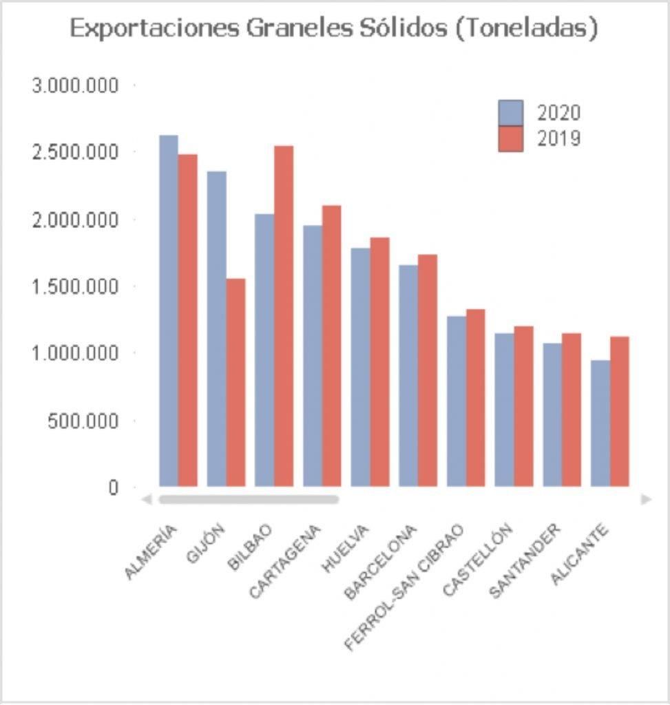 Sin título 2 min 973x1024 - Las exportaciones del puerto de Almería crecieron el 10% en el 2020