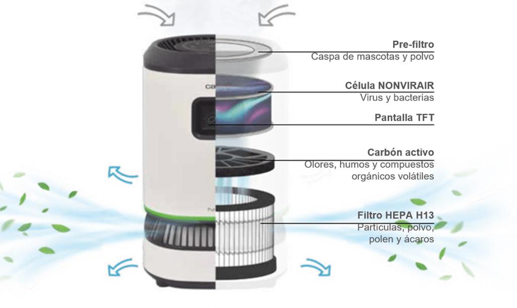 hipro3 min 1024x610 - HiPro presenta Cata Purifyer, el purificador antiCovid